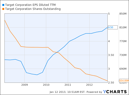 TGT EPS Diluted TTM Chart