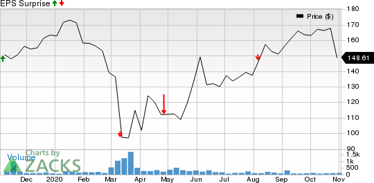 perder Estoy orgulloso Estricto  Why Earnings Season Could Be Great for adidas (ADDYY)