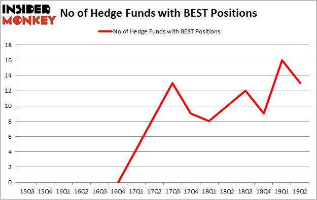 No of Hedge Funds with BEST Positions