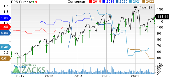 Guidewire Software, Inc. Price, Consensus and EPS Surprise