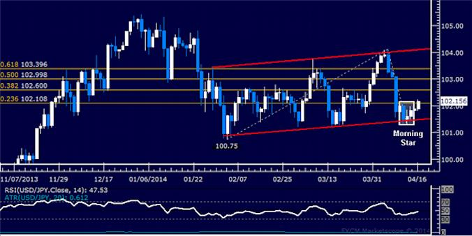 dailyclassics_usd-jpy_body_Picture_10.png, USD/JPY Technical Analysis – Stalling at Channel Floor