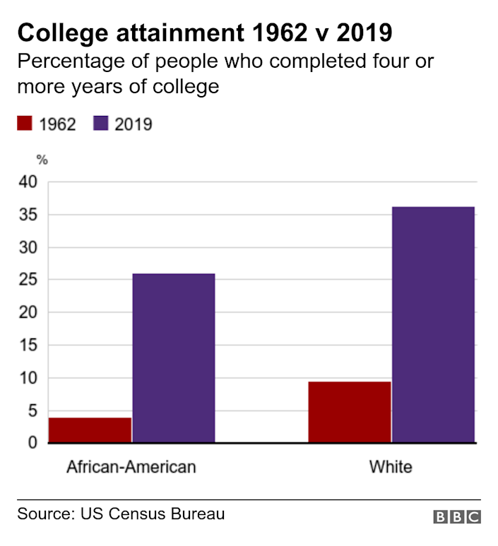 College attainment 1962 v 2019. Percentage of people who completed four or more years of college. .