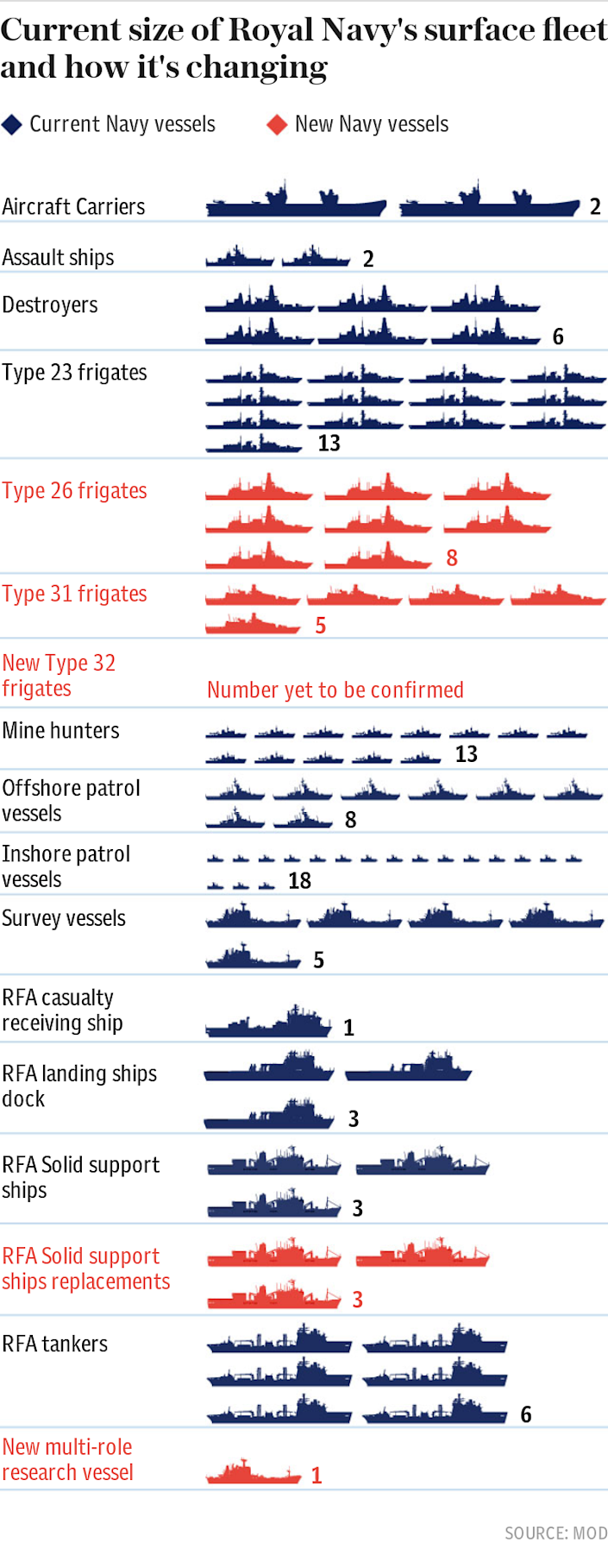 New Navy vessels