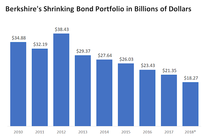Bar chart of Berkshire Hathaway's bond holdings in billions of dollars.