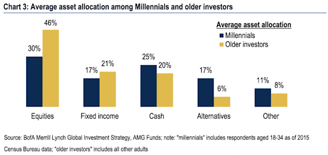 Millennials are allocating even less money to stocks than their older peers. (Source: Bank of America Merrill Lynch)