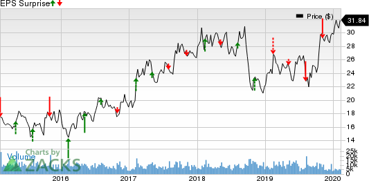Louisiana-Pacific Corporation Price and EPS Surprise