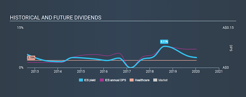 ASX:ICS Historical Dividend Yield, January 9th 2020