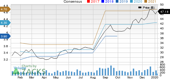 Ingles Markets, Incorporated Price and Consensus