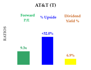 8-26-20 - T stock - P/E, Yield and Upside