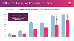 Males continue to earn more than their female counterparts on a per post basis, but females have made progress in closing the paygap in 2020.