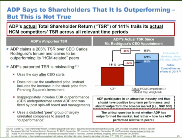 Activist investor Bill Ackman, the CEO of Pershing Square Capital Management, contends that ADP's total shareholder return under CEO Carlos Rodriguez is not accurate.