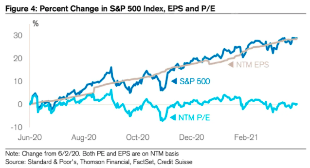 Stocks have risen in price over the last year or so, but they haven't gotten more expensive. (Source: Credit Suisse)