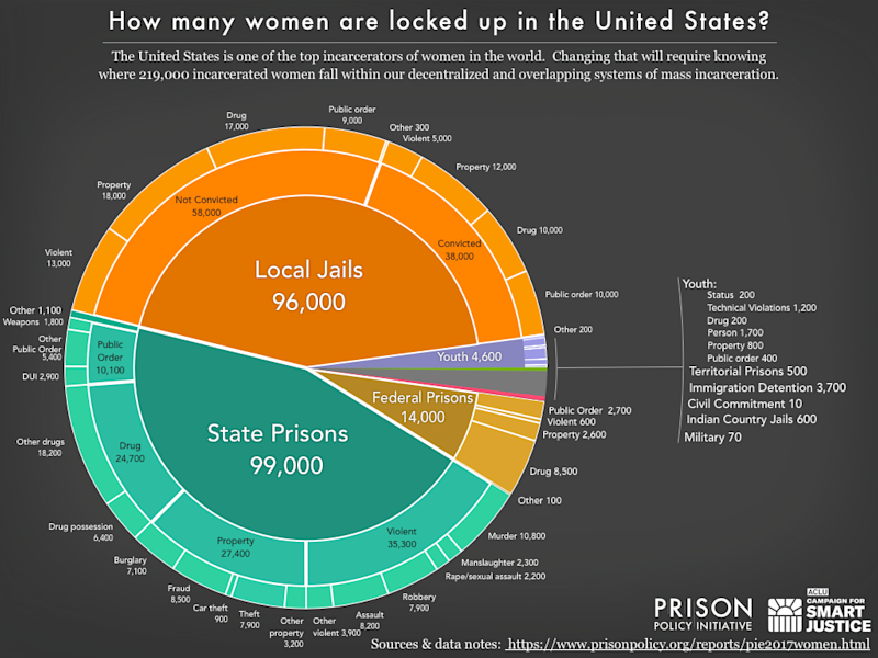 A closer look at incarcerated women in the U.S. (Prison Policy Initiative)