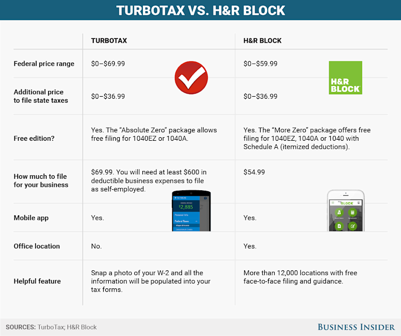 BI Graphics_TurboTax vs. H&R Block EDITED