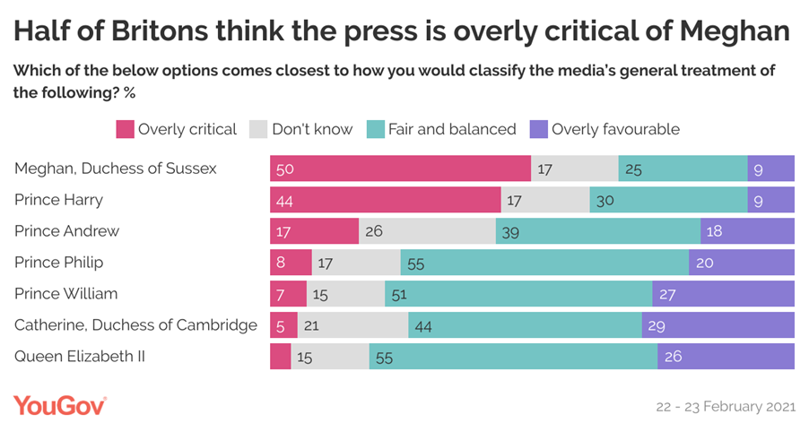 People also think the coverage of Meghan is overly critical. (YouGov)