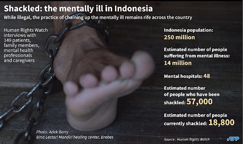 Factfile on the illegal practice of chaining mental patients in Indonesia (AFP Photo/Adrian Leung, John Saeki)