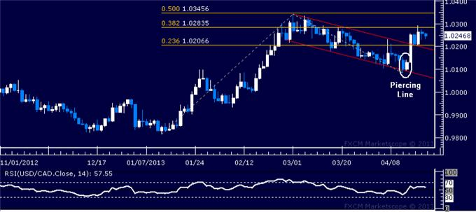 Forex_USDCAD_Technical_Analysis_04.19.2013_body_Picture_1.png, USD/CAD Technical Analysis 04.19.2013