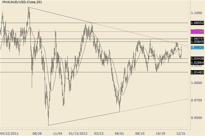 FOREX_Technical_Analysis_AUDUSD_Long_Term_Trendline_Back_in_Play_body_audusd.png, FOREX Technical Analysis: AUD/USD Long Term Trendline Back in Play