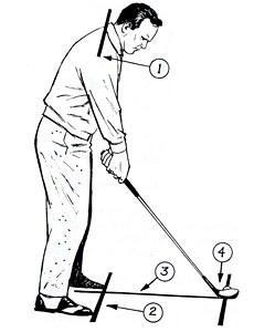 "<p>Successful golfers follow a pattern of behavior when they set up to a shot. You too should follow a ""countdown"" -- checking off key indicators that tell you you're ready to fire. For instance:</p> <p>4: Put the clubface squarely behind the ball so that it looks at the target.</p> <p>3: Put your feet in position so that the ball is opposite the desired spot in your stance.</p> <p>2: Check to see that your stance is square -- toes equi-distant from the target line.</p> <p>1: Check to see that your shoulder line is also square -- parallel to the target line.</p> <p>Finally, blast off just like the rockets do -- slowly and smoothly, gradually increasing in velocity.</p>"