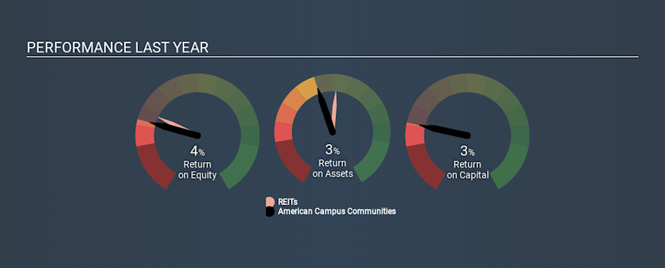 NYSE:ACC Past Revenue and Net Income July 7th 2020