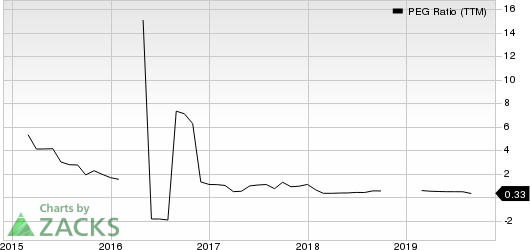 Office Depot, Inc. PEG Ratio (TTM)