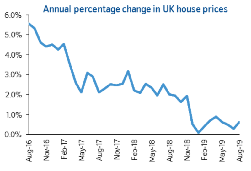 Nationwide's August house price index. Photo: Nationwide