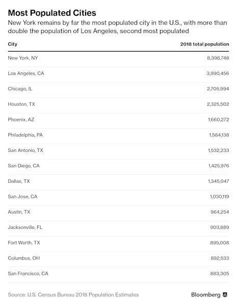 America's Largest Cities Are Shrinking