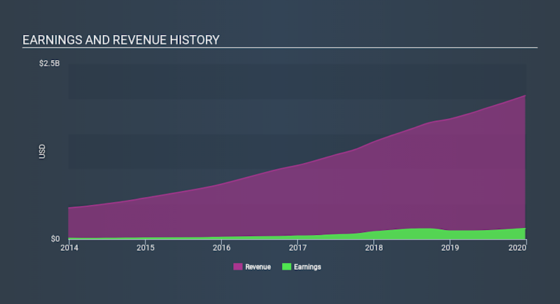 NYSE:FND Income Statement April 17th 2020