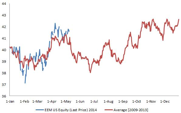 Indian Rupee: USD/INR Low in Place as Indian Election Optimism Fades?