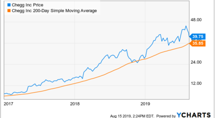 Stocks to Buy With Great Charts: Chegg (CHGG)