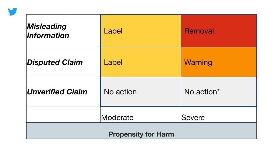 A chart detailing how Twitter will determine when to apply warnings and labels to tweets with contentious COVID-19 claims.