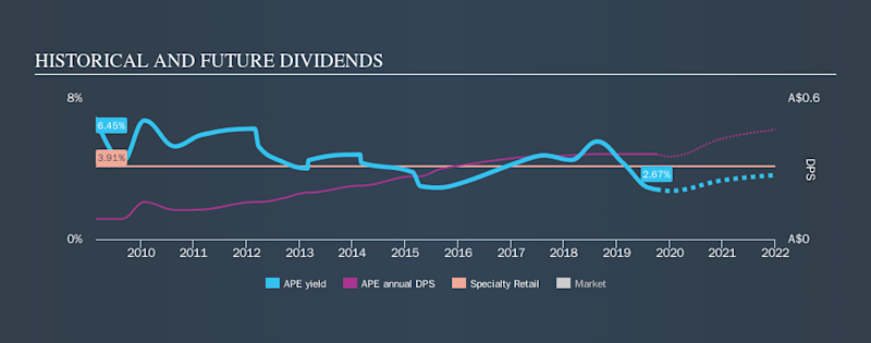 ASX:APE Historical Dividend Yield, October 5th 2019
