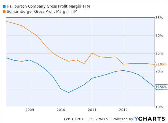 HAL Gross Profit Margin TTM Chart