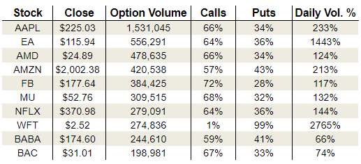 Friday's Vital Options Data: Apple, Electronic Arts and Weatherford International