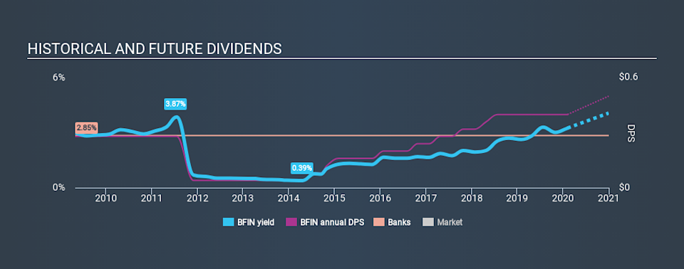NasdaqGS:BFIN Historical Dividend Yield, February 7th 2020