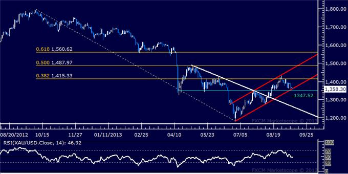 Forex_Dollar_Selling_Tipped_to_Continue_SPX_500_Aiming_Above_1700_body_Picture_7.png, Dollar Selling Tipped to Continue, SPX 500 Aiming Above 1700