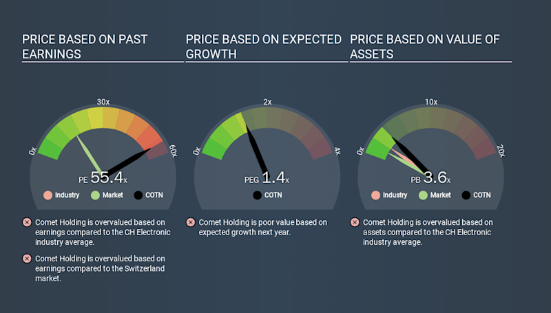 SWX:COTN Price Estimation Relative to Market, March 22nd 2020