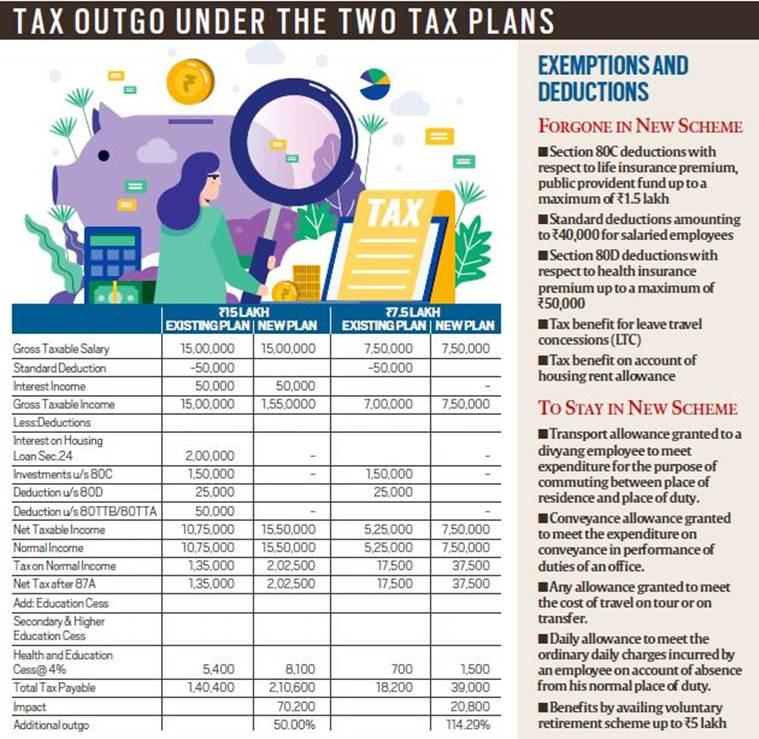 budget 2020, income tax slabs, budget highlights 2020 income tax slabs, income tax cuts,