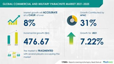 Attractive Opportunities in the Commercial and Military Parachute Market - Forecast 2021-2025