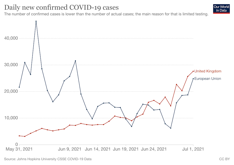 New UK daily cases are  currently outstripping the combined total of the entire EU (OWID)
