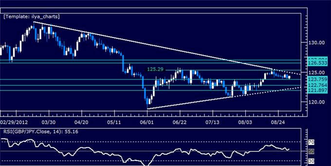 GBPJPY_Classic_Technical_Report_08.31.2012_body_Picture_5.png, GBPJPY Classic Technical Report 08.31.2012