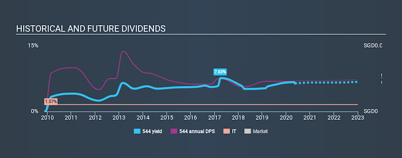 SGX:544 Historical Dividend Yield May 14th 2020