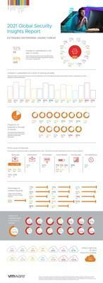 VMware Global Security Insights Infographic (CNW Group / VMware)