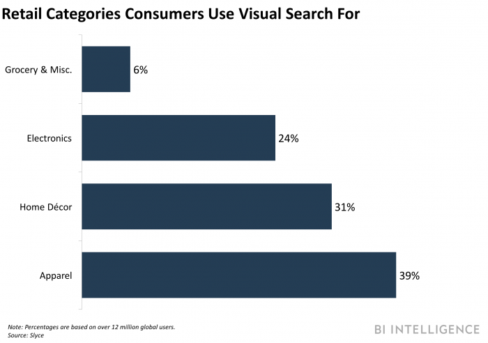 Visual Search Retail