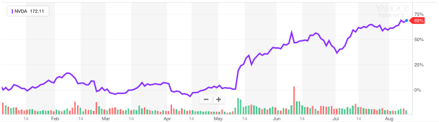 Nvidia shares have gained 69% this year and over 400% since the beginning of last year. (Source: Yahoo Finance)