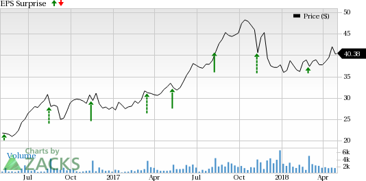Alarm.com's (ALRM) new products and acquisitions are likely to drive first-quarter results.