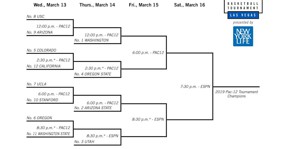 The complete 2019 Pac-12 men's basketball tournament bracket. (Pac-12)
