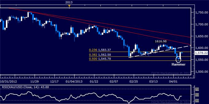 Forex_US_Dollar_Extends_Gains_as_SP_500_Probes_Downward_body_Picture_7.png, US Dollar Extends Gains as S&P 500 Probes Downward