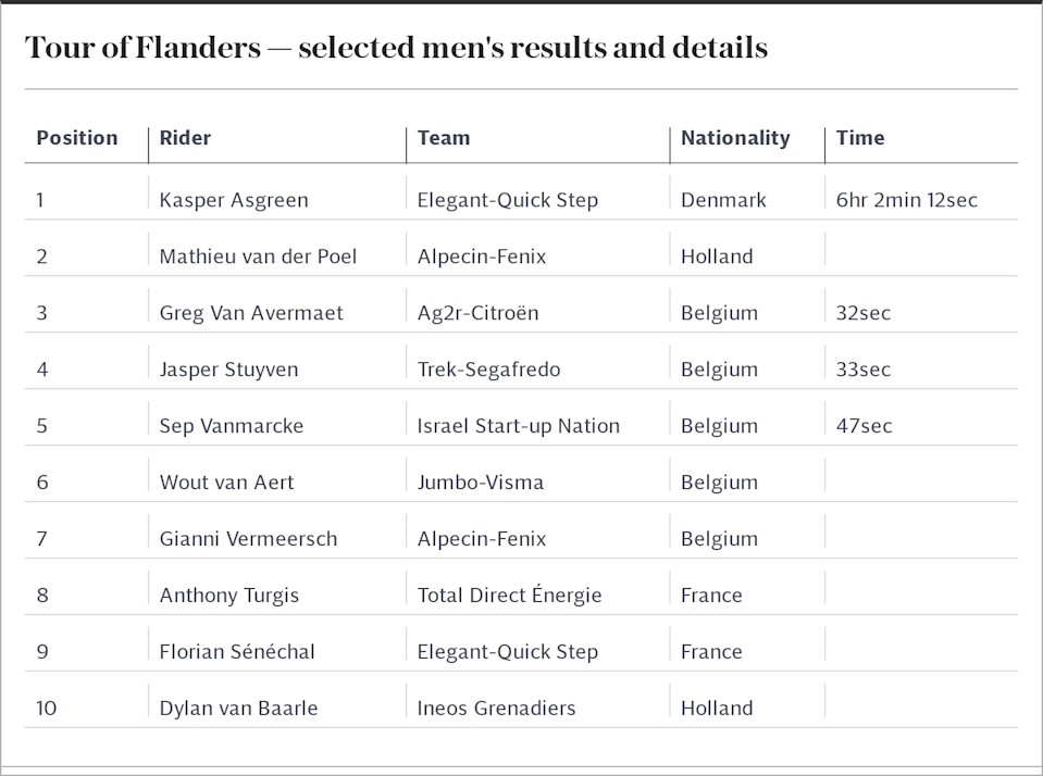 Tour of Flanders — selected results and details