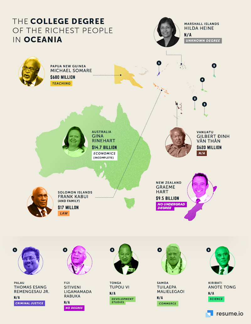 University degree of Oceania's richest people.